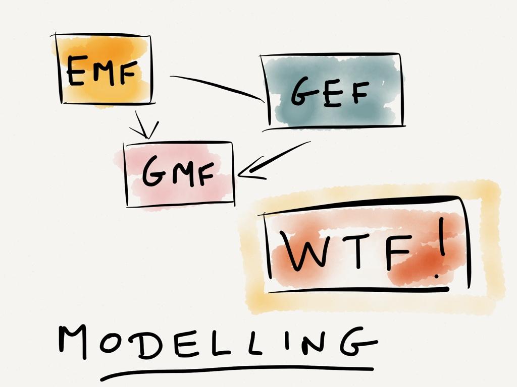 modelling wtf